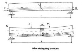 Bản chất của Bê tông ứng lực trước trong xây dựng